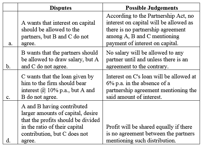 TS Grewal Accountancy Class 12 Solutions Chapter 1 Accounting for Partnership Firms - Fundamentals Q3