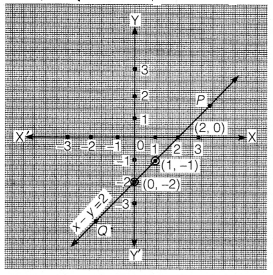 NCERT Solutions for Class 9 Maths Chapter 4 Linear Equation in two variables 1