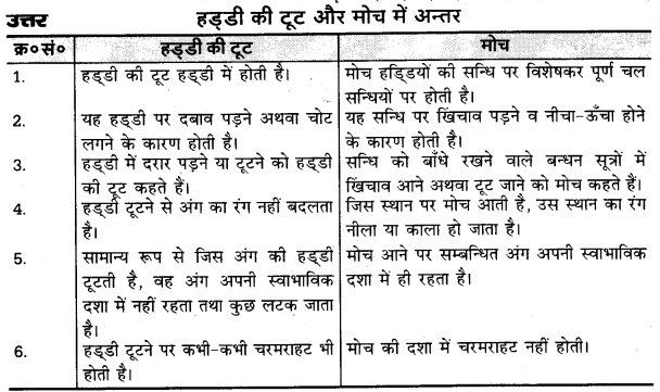 UP Board Solutions for Class 10 Home Science Chapter 18 अस्थियों की टूट और मोच 2