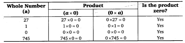 NCERT Solutions for Class 6 Maths Chapter 2 Whole Numbers 2