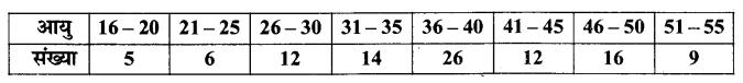 UP Board Solutions for Class 11 Maths Chapter 15 Statistics 15.1 12