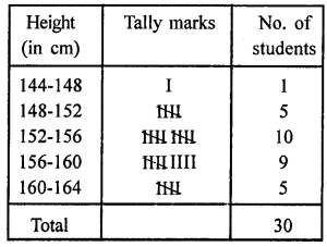 RD Sharma Class 9 Solutions Chapter 22 Tabular Representation of Statistical Data Ex 22.1 16