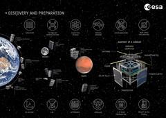 CubeSats at ESA