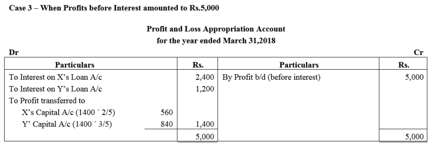 TS Grewal Accountancy Class 12 Solutions Chapter 1 Accounting for Partnership Firms - Fundamentals Q9.3