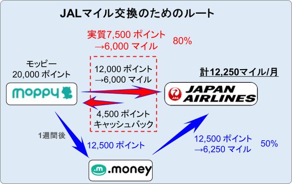 JALマイル交換ルート
