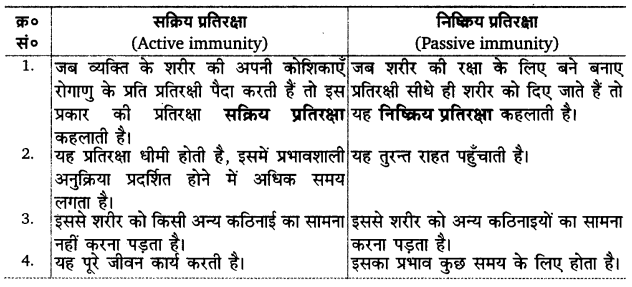 UP Board Solutions for Class 12 Biology Chapter 8 Human Health and Disease Q.8.2