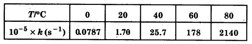 UP Board Solutions for Class 12 Chapter 4 Chemical Kinetics 2Q.22.1