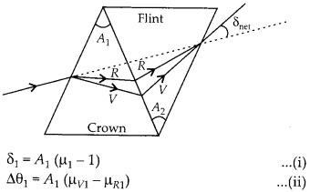 NCERT Solutions for Class 12 Physics Chapter 9 Ray Optics and Optical Instruments 58