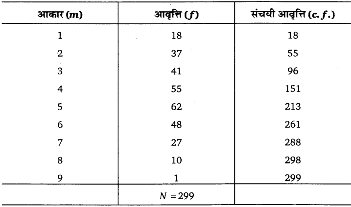 UP Board Solutions for Class 11 Economics Statistics for Economics Chapter 5 Measures of Central Tendency 51