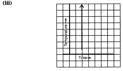 NCERT Solutions for Class 8 Maths Chapter 15 Introduction to Graphs 11