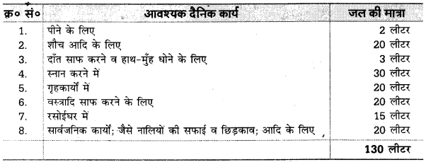 UP Board Solutions for Class 10 Home Science Chapter 6 जल - स्रोत तथा उपयोग 92 1