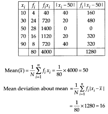 NCERT Solutions for Class 11 Maths Chapter 15 Statistics 10
