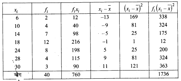 UP Board Solutions for Class 11 Maths Chapter 15 Statistics 15.2 4.1