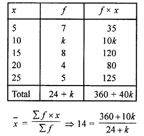 RD Sharma Class 10 Solutions Chapter 15 Statistics Ex 15.1 11