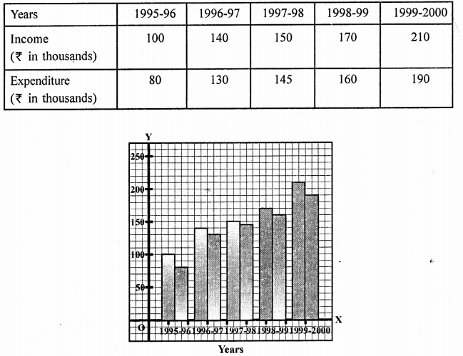 RD Sharma Solutions Class 9 Chapter 23 Graphical Representation of Statistical Data