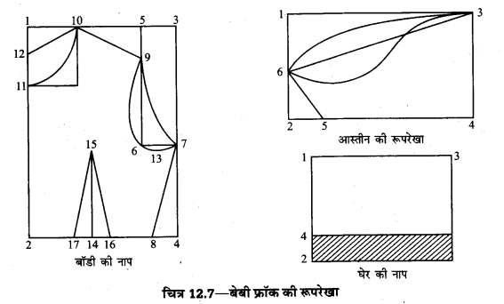 UP Board Solutions for Class 10 Home Science Chapter 12 सिलाई किट और वस्त्र-निर्माण कला 7a