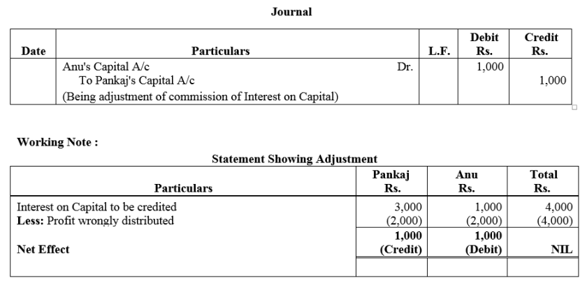 TS Grewal Accountancy Class 12 Solutions Chapter 1 Accounting for Partnership Firms - Fundamentals Q60