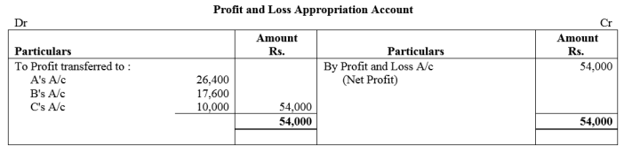TS Grewal Accountancy Class 12 Solutions Chapter 1 Accounting for Partnership Firms - Fundamentals Q80