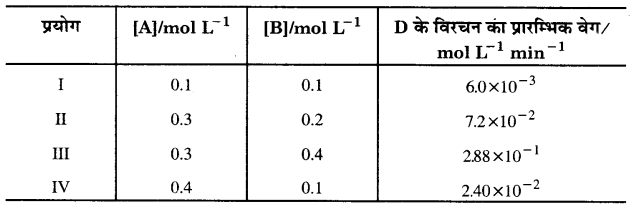 UP Board Solutions for Class 12 Chapter 4 Chemical Kinetics 2Q.11.1