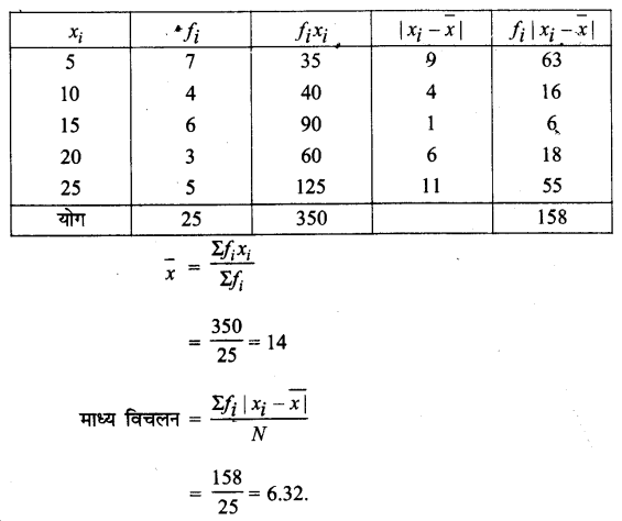 UP Board Solutions for Class 11 Maths Chapter 15 Statistics 15.1 5.1