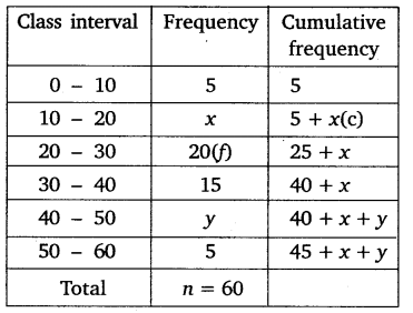 NCERT Solutions for Class 10 Maths Chapter 14 Statistics 40