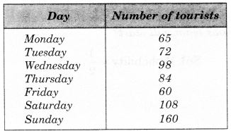 NCERT Solutions for Class 7 Maths Chapter 3 Data Handling 25