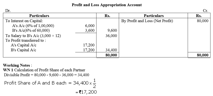 TS Grewal Accountancy Class 12 Solutions Chapter 1 Accounting for Partnership Firms - Fundamentals Q11