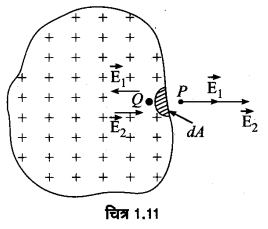UP Board Solutions for Class 12 Physics Chapter 1 Electric Charges and Fields Q29