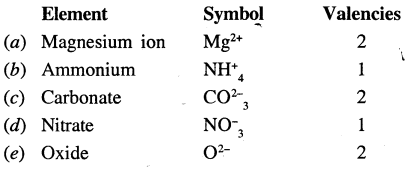 Selina Concise Chemistry Class 7 ICSE Solutions - Atoms