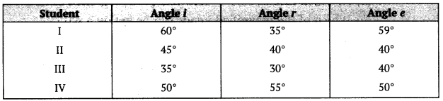 CBSE Sample Papers for Class 10 Science Paper 14 6