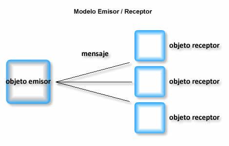 Modelo Emisor/Receptor