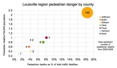 Graph of Louisville region pedestrian danger indicators by county