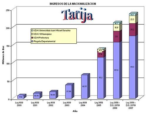 Regalias+IDH Tarija