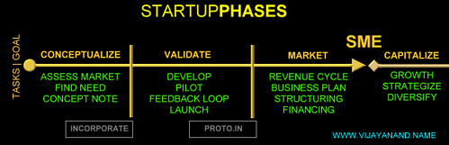The Stages of a Startup