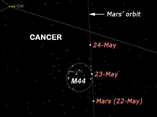 Mars & M44. Click to enlarge