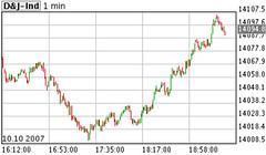 Dow Jones Industrial Average, Oct '07