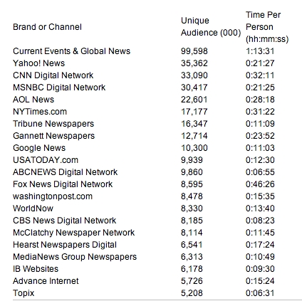 Nielsen 12-07 top news sites