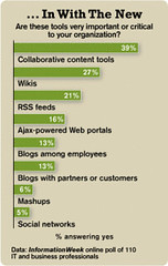 InformationWeek Online Poll of IT Pros: Wikis ...