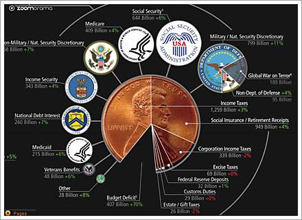 US tax spend 2009