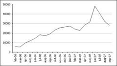 blogstatistik