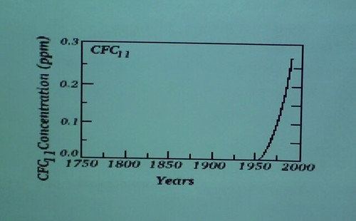 CFCs in earth's atmosphere