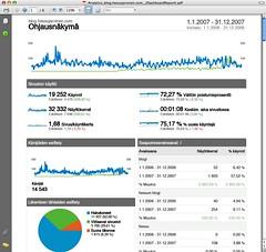Blogin tilastoa