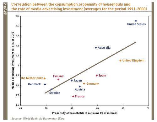 advertising economics correlation