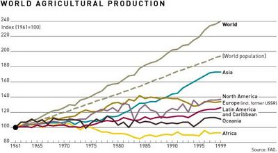 World agriculture production