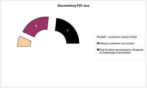 fsv jura - sitzverteilung