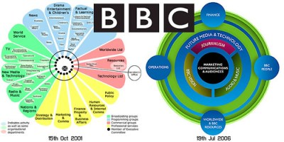 BBC radical restructuring (2001 & 2006)