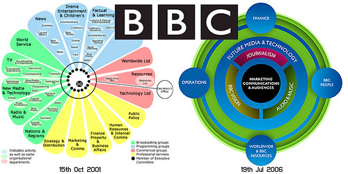 BBC radical restructuring (2001 & 2006)