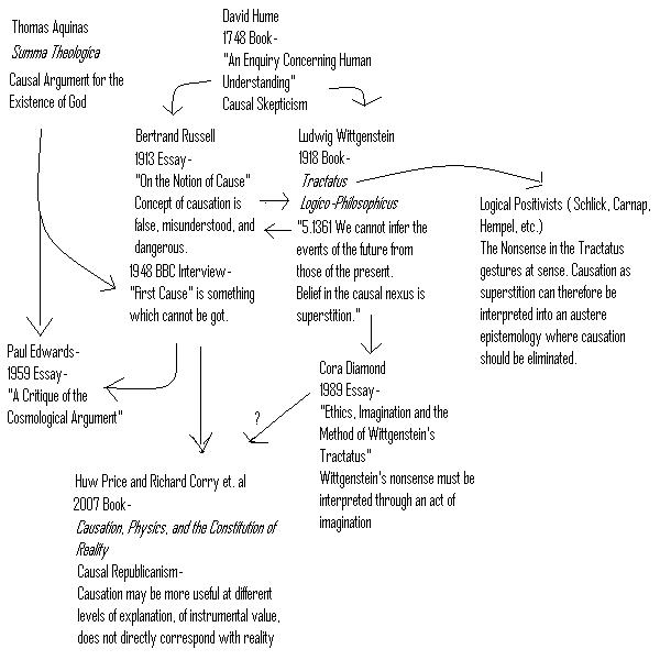 History of Causation Flowchart