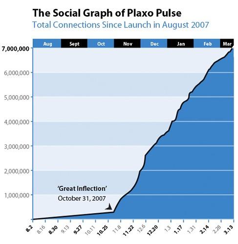 SocialGraph0308