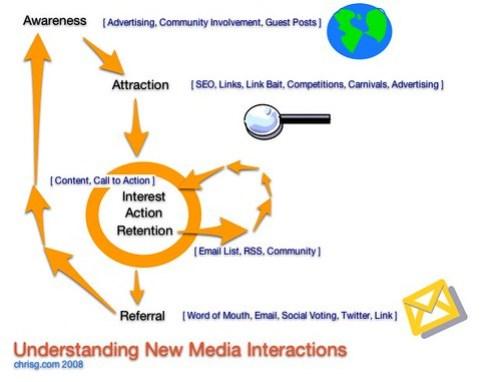 Understanding New Media Tactics and Interactions